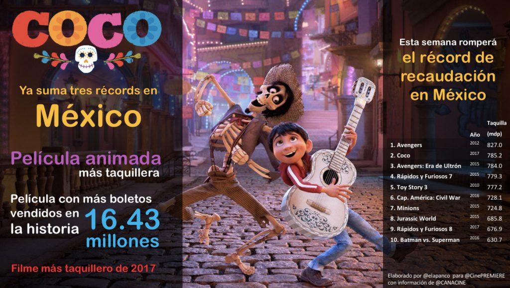 """""""Coco"""", la película animada más taquillera en la historia de Mexico"""