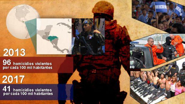 Honduras mejora sustancialmente en materia de seguridad: Gallup