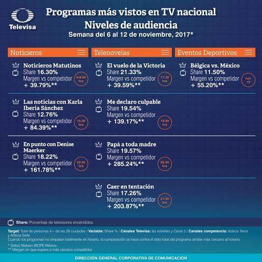 Rating de la televisión mexicana